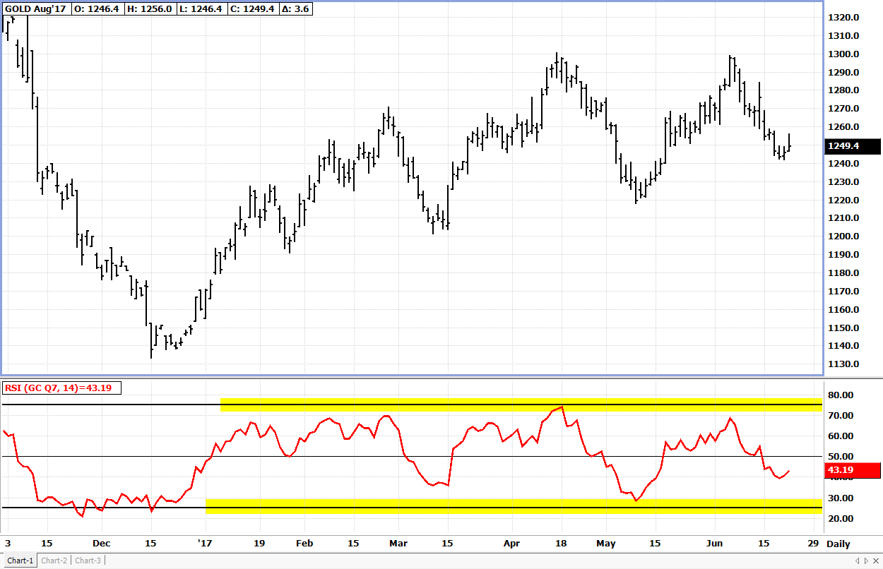 Relative Strength Index (RSI) Banded Oscillator Example